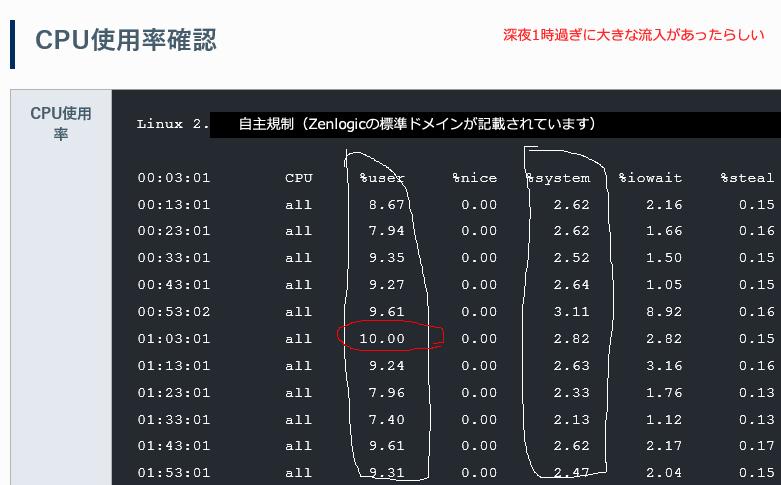 CPU使用率確認